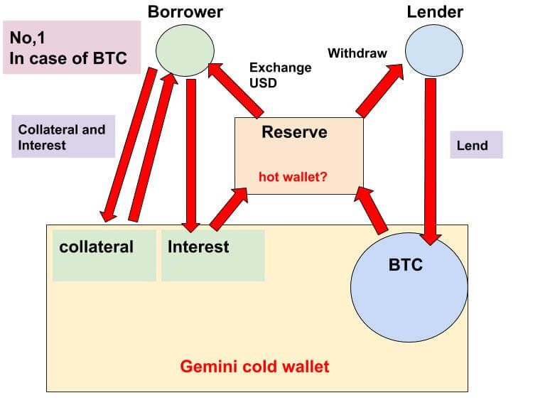 BlockFiの資金の流れ