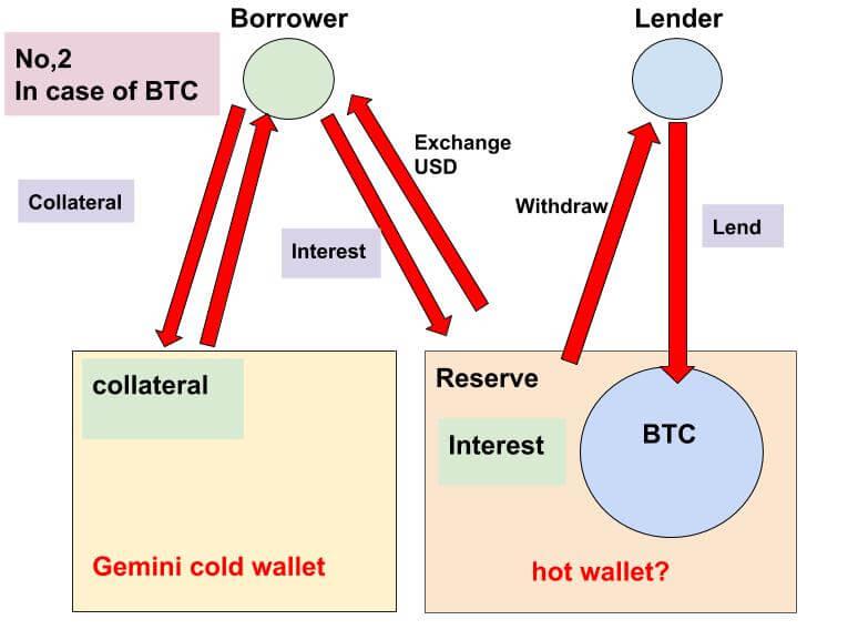 BlockFiの資金の流れ2