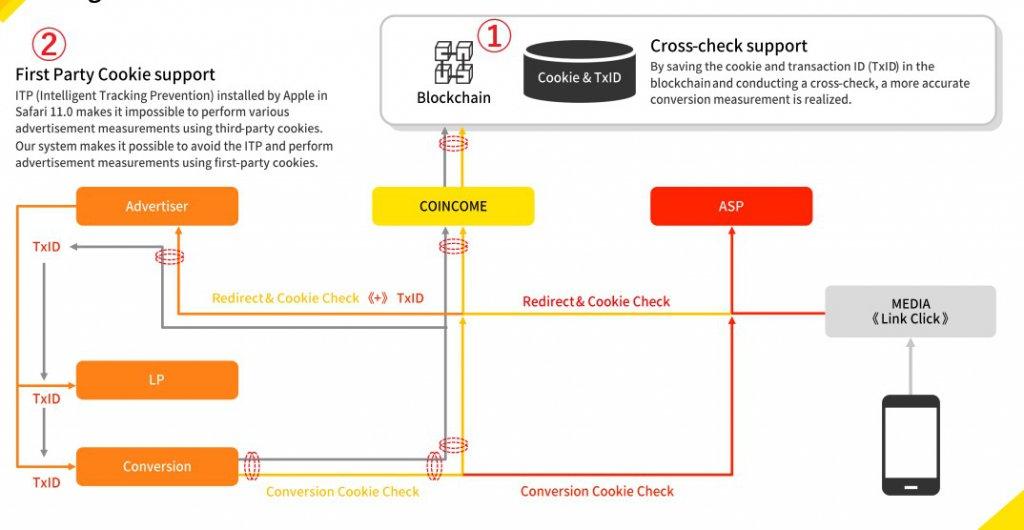 COINCOMEではTXIDとcookieを併用して成果を追跡