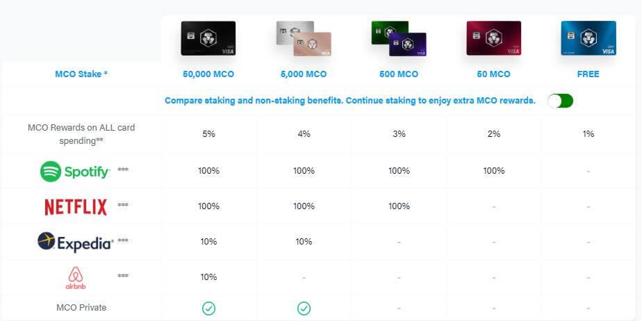 crypto.comのデビットカード