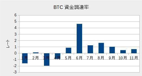 BTCの資金調達率