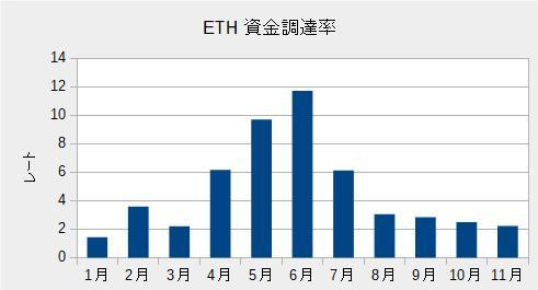 ETHの資金調達率