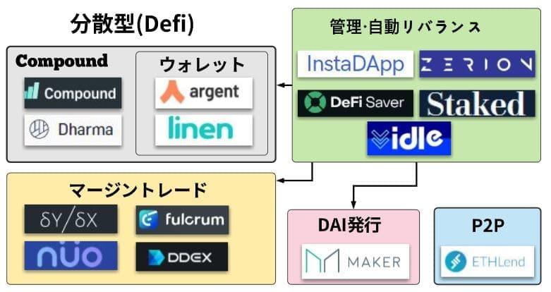 国内外仮想通貨レンディングプラットフォーム