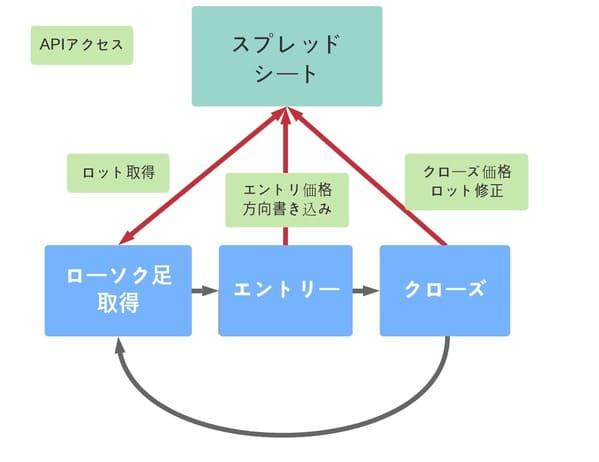 GASをAPI化してBOTのパラメーター(ロット)を自動で変化させるシステムの概要