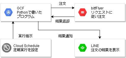 BTC定期積立BOTの全体図