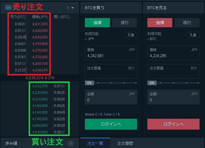 仮想通貨取引所の板取引