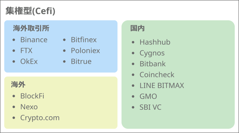 集権型仮想通貨レンディングマップ(cefi)